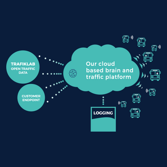 Östgötatrafiken i molnet via Gaia Public Transport